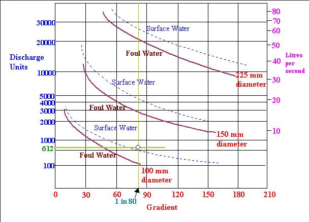 Drainage Pipe Sizing Graph
