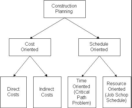 Sample Cost Diagram for Project Stages