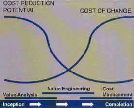 Sample Value Engineering Model Template